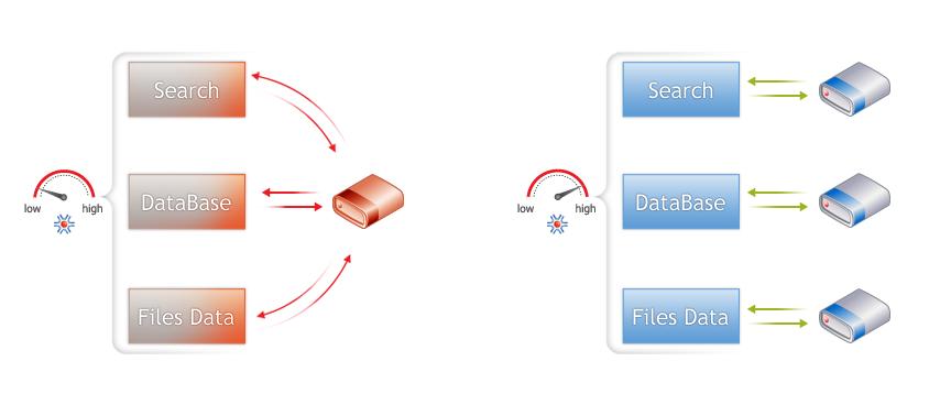 Cхемы раздельного хранения данных на разных устройствах