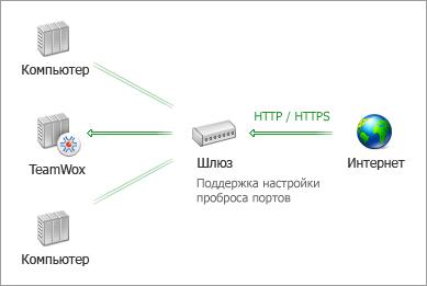 Схема подключения системы групповой работы TeamWox