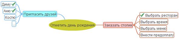 Пример карты MindMap