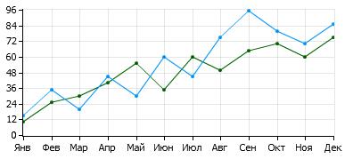 Пример построения графиков в TeamWox