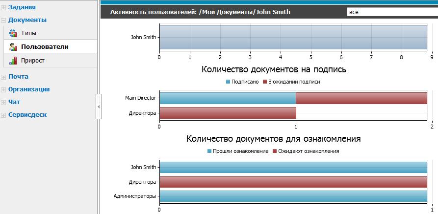 Количество документов созданных пользователями СЭД