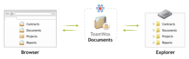 Electronic document flow and records management in TeamWox