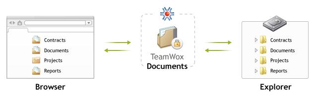 在TeamWox Groupware系统中的电子文件流