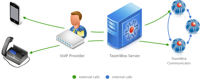 IP PBX TeamWox