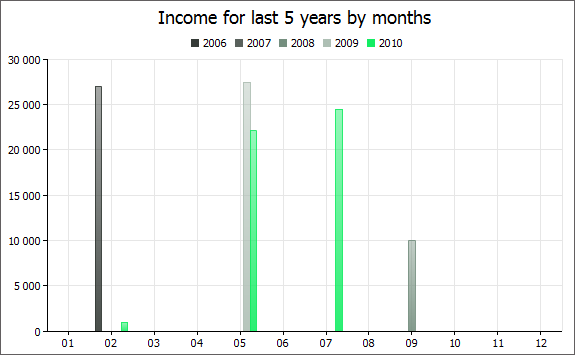 Income for last 5 years by months