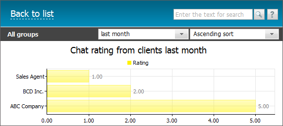 Rating from clients