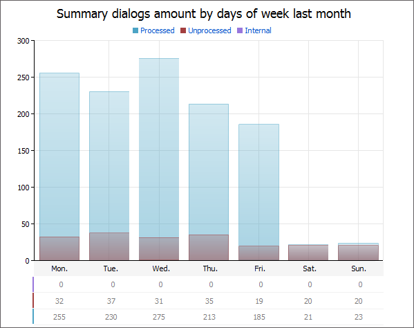 Summary dialogs amount by days of week