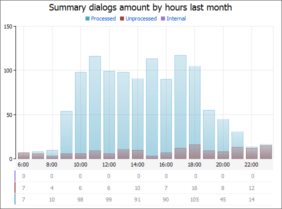 Summary dialogs amount by hours
