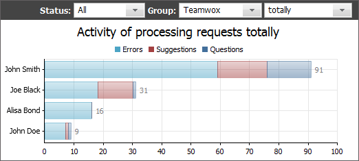 Activity of processing requests
