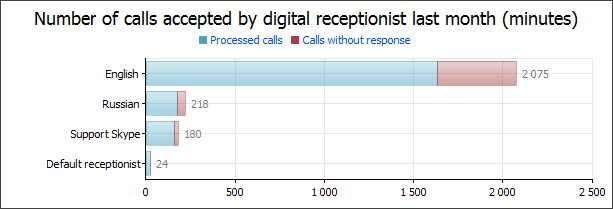 Number of calls accepted by digital receptionist