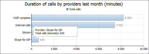 Duration of calls by providers