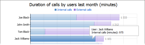 Duration of calls by users